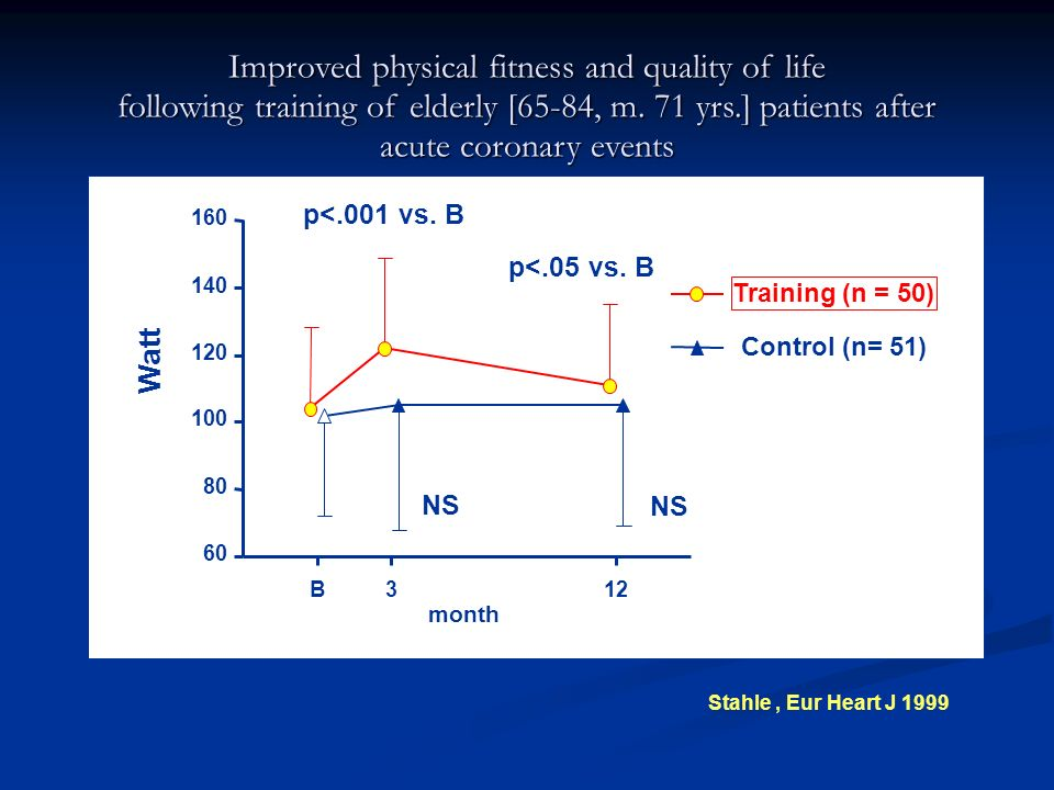 Improved physical fitness and quality of life following training of elderly [65-84, m. 71 yrs.] patients after acute coronary events
